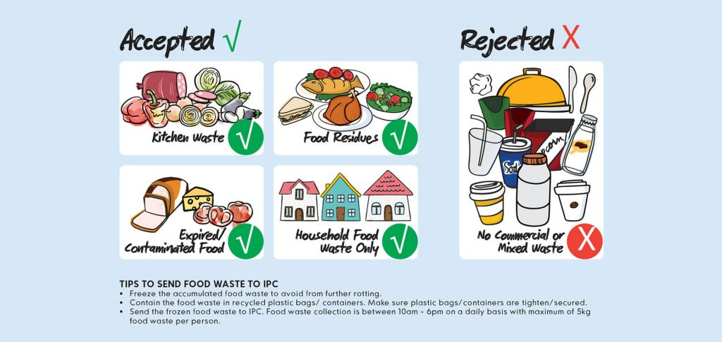 IPC Recycling Centre for food waste